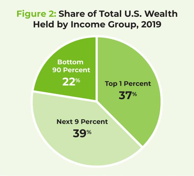 Share of Total U.S. Wealth Held by Income Group, 2019